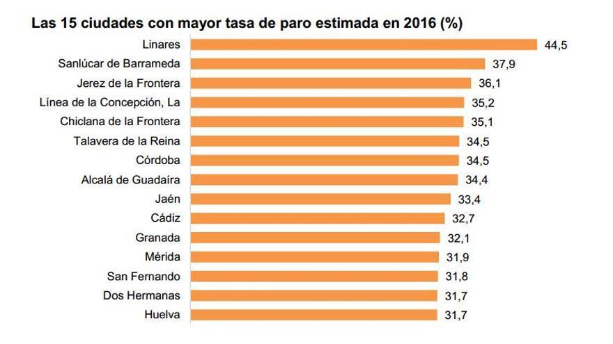 Las 15 ciudades con mayor tasa de paro estimada / Urban Audir / INE