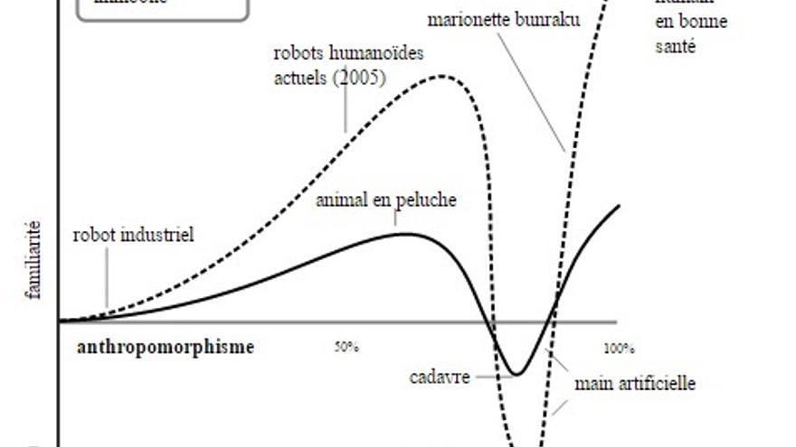 El gráfico de Mori, que muestra la abrupta variación en la respuesta emocional