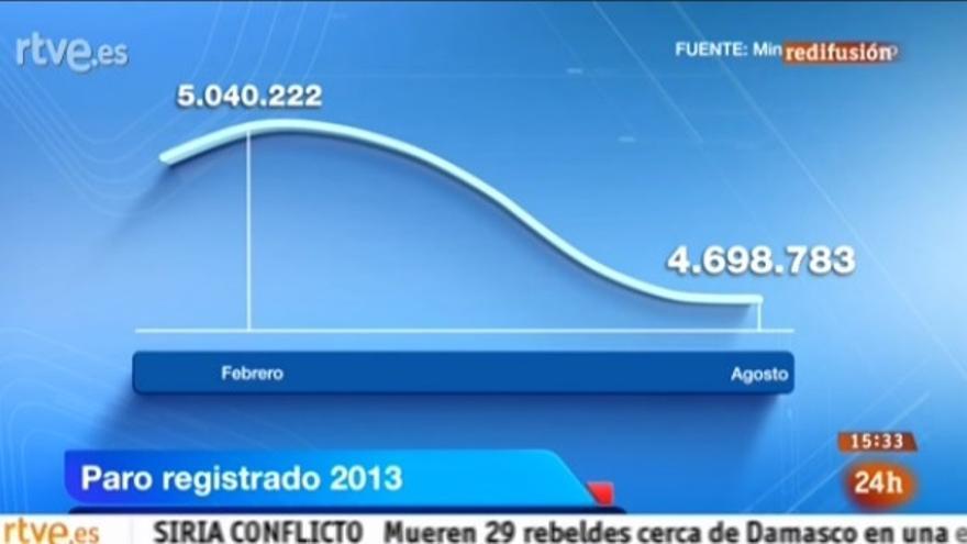 Captura del gráfico con la evolución del paro registrado emitido en el Telediario 1 de TVE