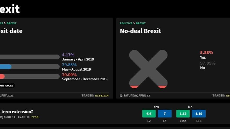 Imagen d eun portal de apuestas sobre el Brexit