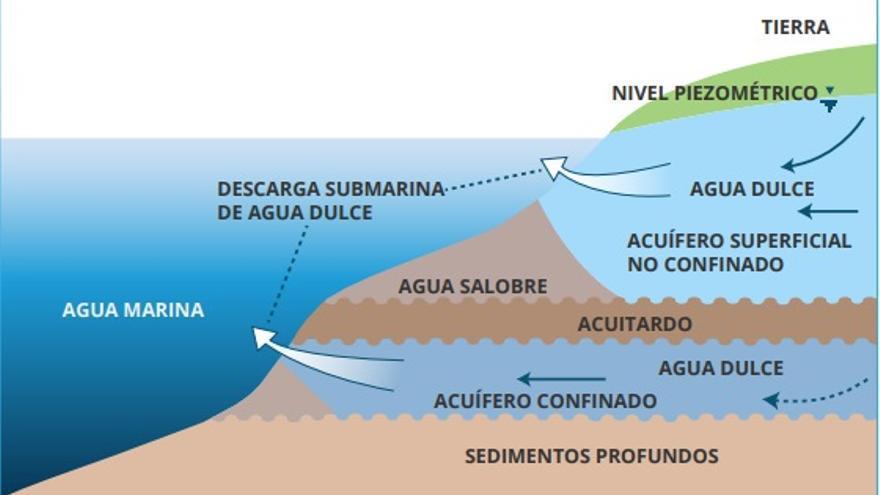 Interrelación del agua del mar y el agua subterránea del continente