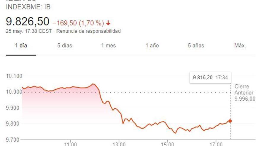 Gráfico del Ibex 35 tras el anuncio de la moción de censura del PSOE.