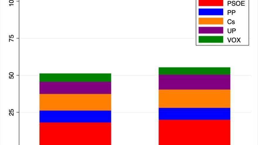 graf2_indecisos