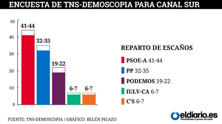 Encuesta de TNS-DEMOSCOPIA para Canal Sur /  Gráfico: Belén Picazo