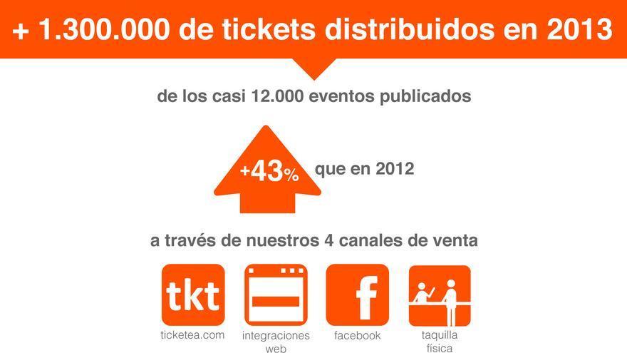 Resumen de los resultados de la 'startup' (Foto: Ticketea)
