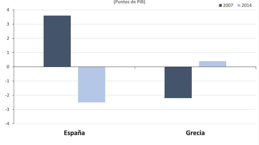 Gráfica 2: Superávit o déficit primario en España y Grecia