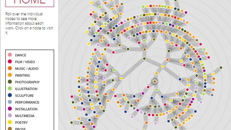 Las 315 obras de este 'teléfono escacharrado' pueden contemplarse desde esta red interconectada
