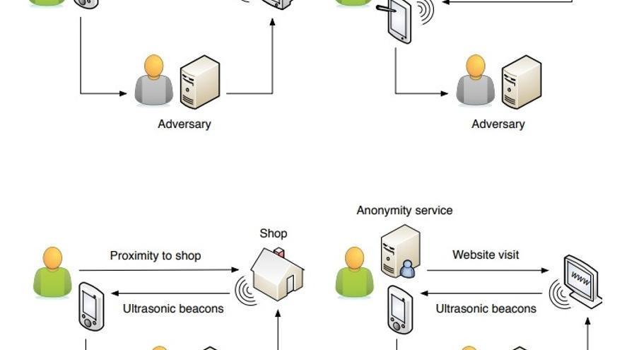 Los ultrasonidos y los diferentes casos de hackeo