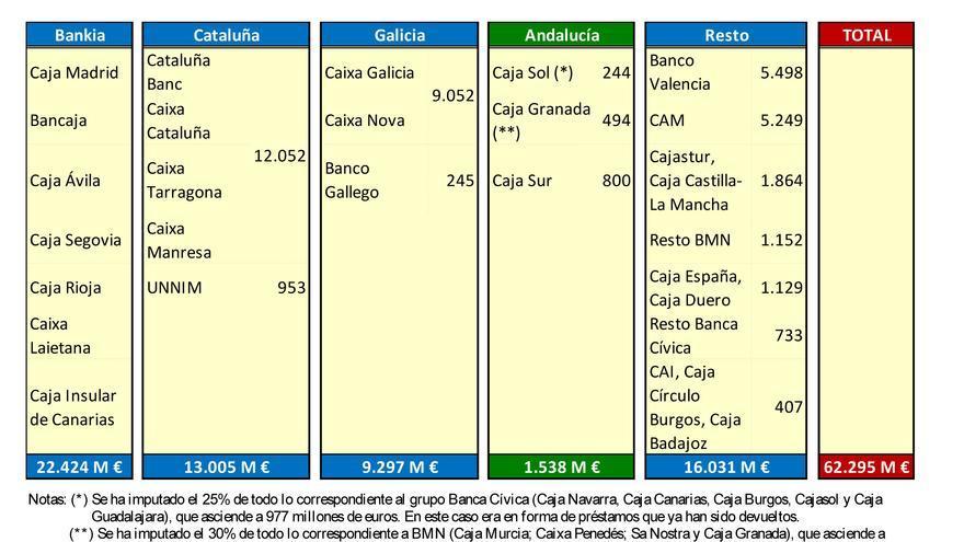 Rescate banca en Andalucía.