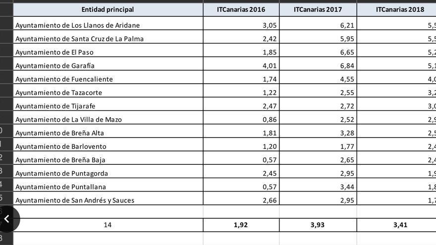 Tabla con la puntuación de los ayuntamientos de La Palma.