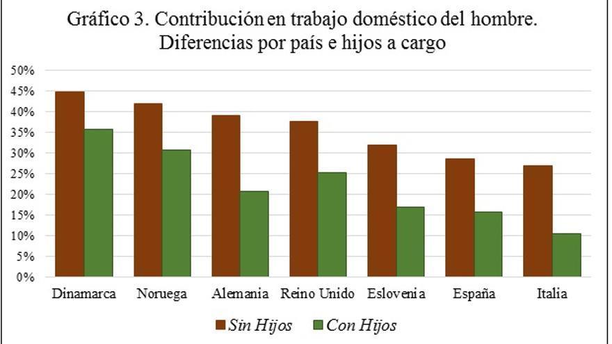 Desigualdad de género doméstica? España y Europa