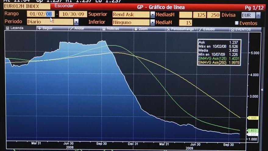 Gráfico que muestra la evolución del euríbor en los últimos 12 meses. / Efe