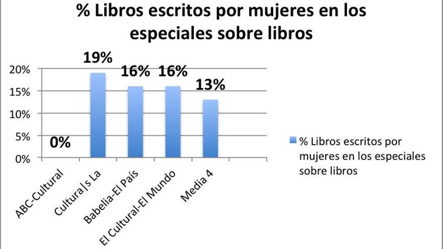 Especiales libros