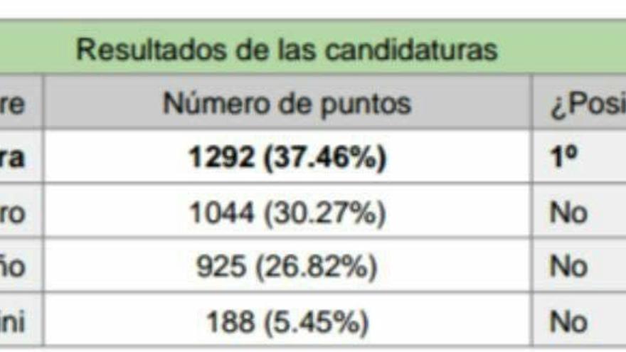 Votos de los candidatos a la Secretaría General de Podemos.