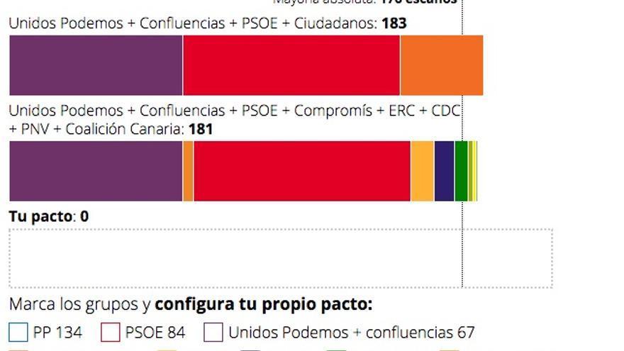 Calculadora de pactos para la moción de censura.