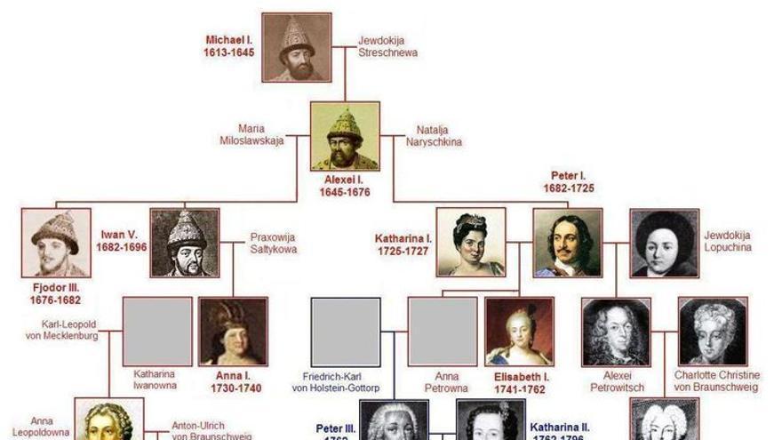 Las saga Románov