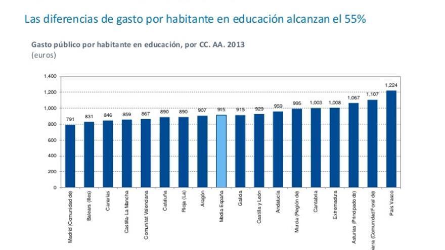 Gasto en educación por comunidades autónomas según el IVIE.