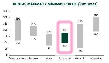 Precios máximos y mínimos de las calles comerciales más caras de Madrid | BNP PARIBÁS