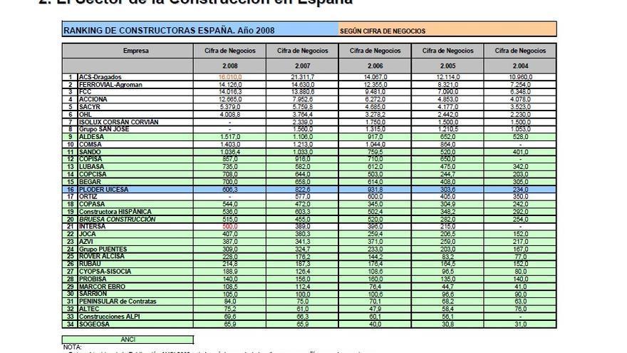 Ránking de constructoras por cifra de negocio total durante los años del boom (Fuente: Ploder)