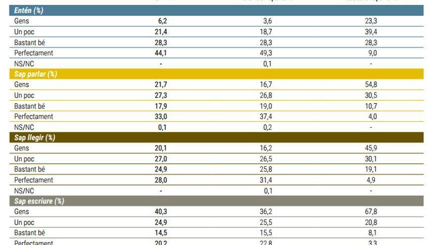 L'enquesta recull les dades de coneixement del valencià a la Comunitat