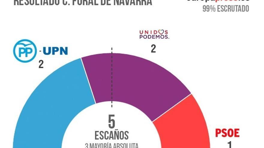 UPN-PP se afianza como primera fuerza en Navarra, aunque el reparto de escaños es el mismo que en diciembre