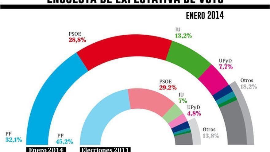 Encuesta eldiario.es