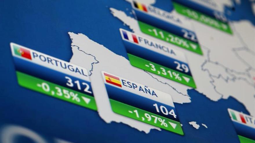 La prima de riesgo española baja a 109 puntos básicos y el bono, al 1,246 %