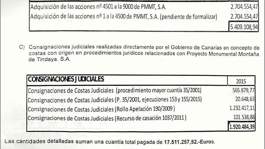 Inyección de 5,4 millones de euros del cabildo por el 'caso Tebeto'.
