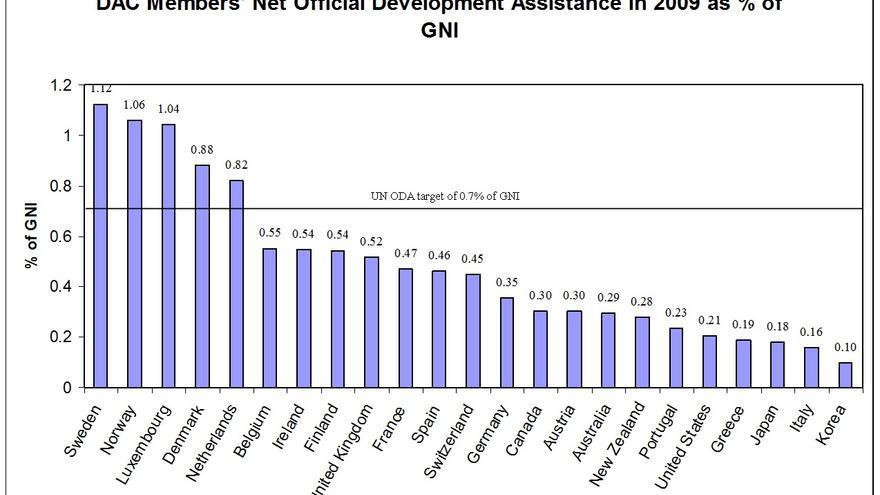Inversión pública en Cooperación al Desarrollo en relación a la Renta Nacional Bruta. Datos del año 2011 (Fuente: OCDE)