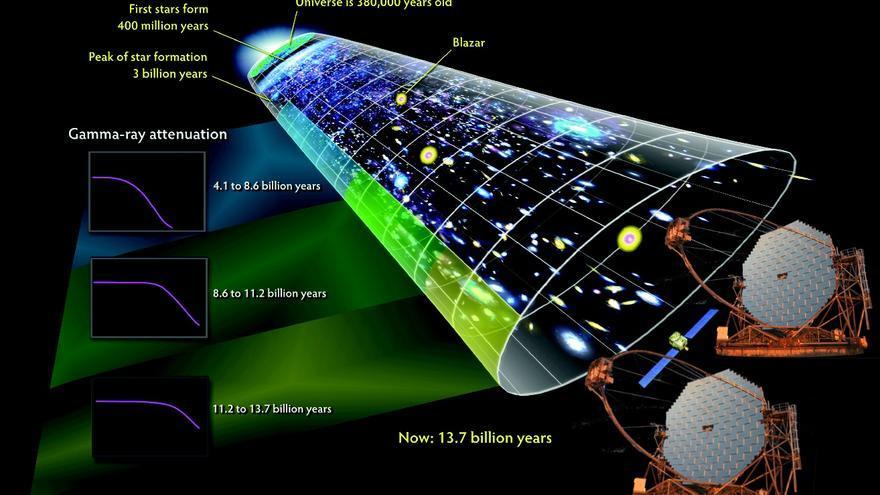 """Las galaxias activas más lejanas pierden algunos rayos gamma de altas energías cuando estos interaccionan con la radiación de fondo extragaláctica, una """"bruma"""" de radiación estelar en el visible y el ultravioleta que inunda el Universo. Cuanto más lejos se encuentra la galaxia, menos rayos gamma de alta energía podemos ver. Durante el mes de abril de 2015, MAGIC y VERITAS detectaron rayos gamma inhabituales (por encima de los 100 GeV) procedentes de de  PKS 1441+25 y que lograron sobrevivir a un viaje de 7 600 millones de años luz. En la imagen, los telescopios MAGIC.  Créditos: NASA's Goddard Space Flight Center."""