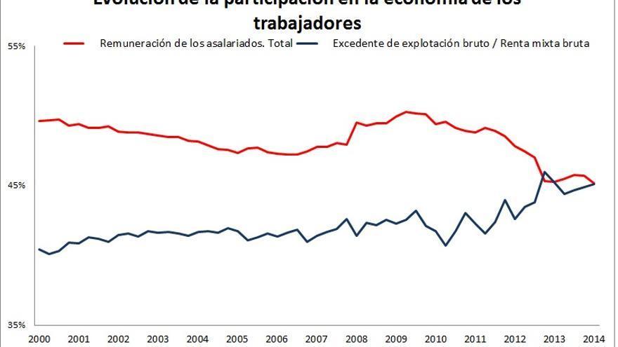 Participación de los asalariados en el PIB
