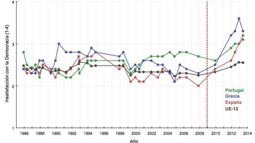 La insatisfacción con la democracia en Grecia, Portugal, España y la UE-12, 1986-2013