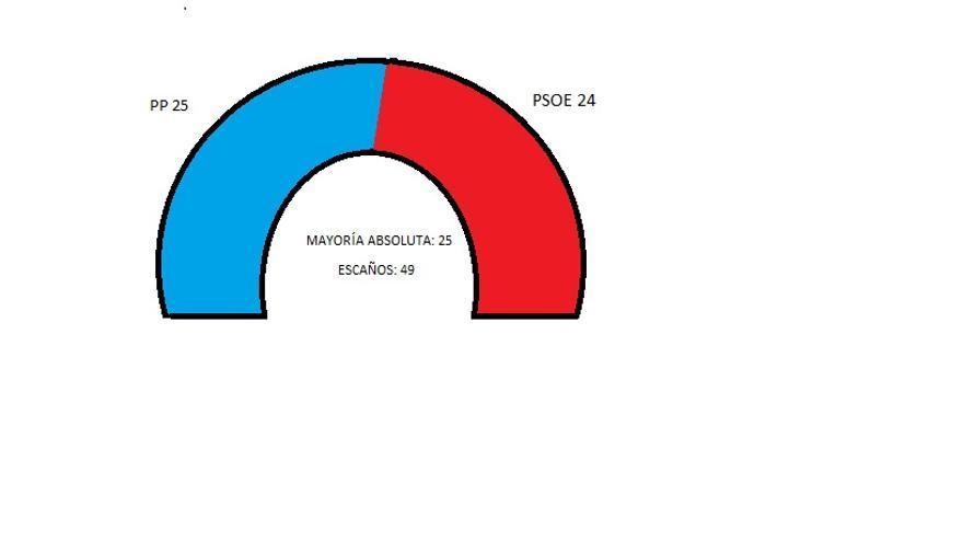 Infografía Parlamento de Castilla-La Mancha a julio de 2014