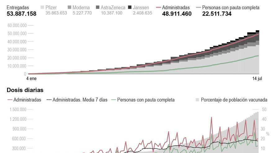 El 60 % de la población en España tiene algún suero inoculado contra la covid