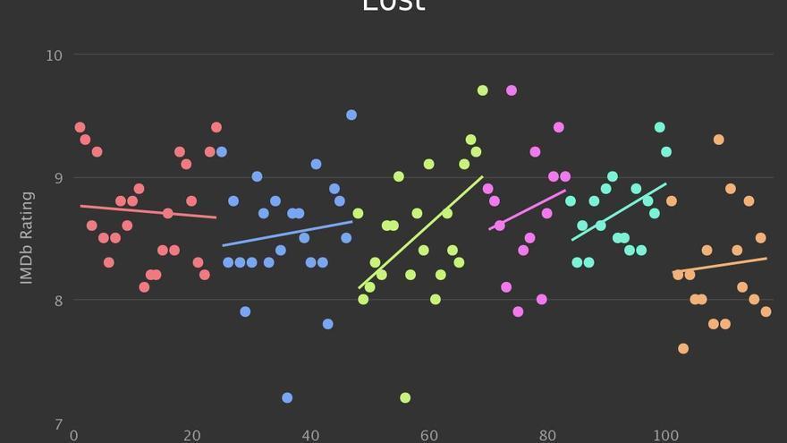 Evolución de la valoración de 'Perdidos'