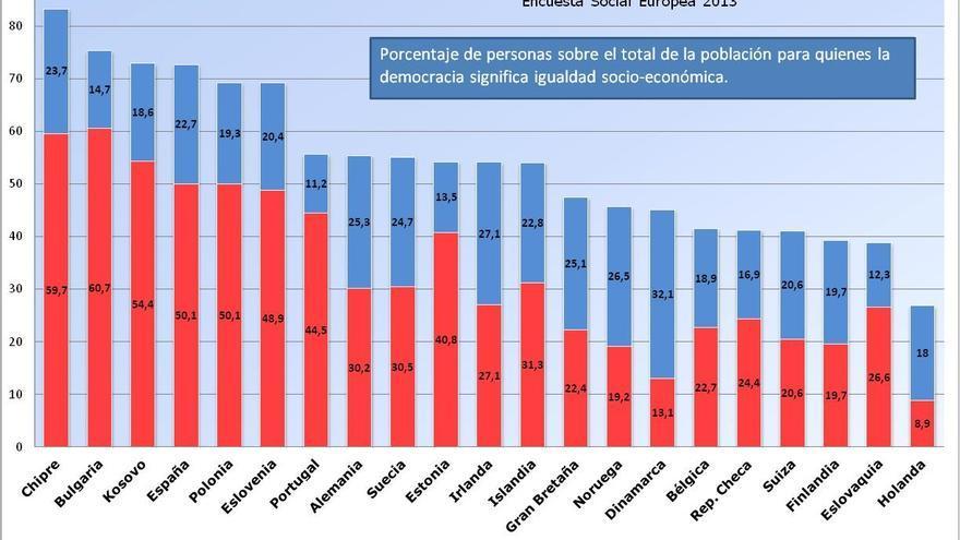 Porcentaje de personas sobre el total de la población para quienes la democracia significa igualdad socio-económica