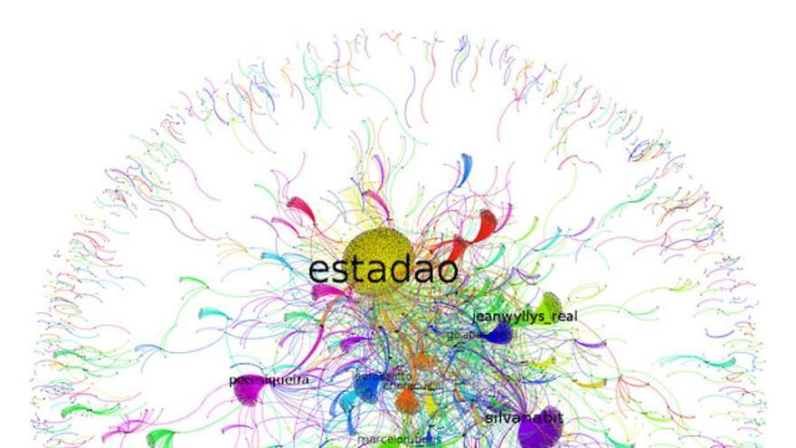 Gráfico realizado por el Laboratório de Estudos sobre Imagem e Cibercultura