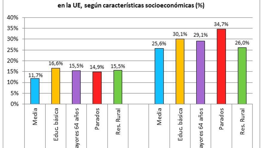 Fuente: elaboración propia a partir de datos del Eurobarómetro (2006).