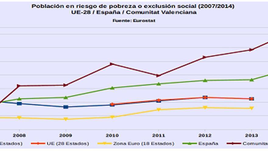 gráfico pobreza 3