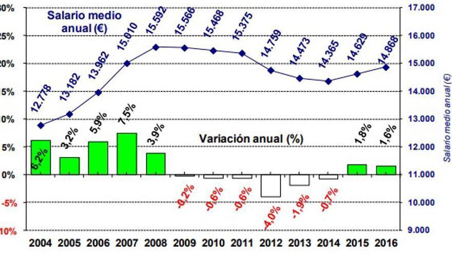 Evolución del salario medio anual en Andalucía. Fuente: AEAT. Mercado de trabajo y pensiones en las fuentes tributarias.
