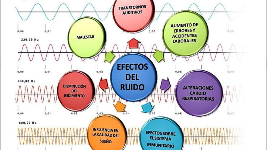 Gráfica que muestra los efectos que produce el ruido en el cuerpo. (Dominio Público).