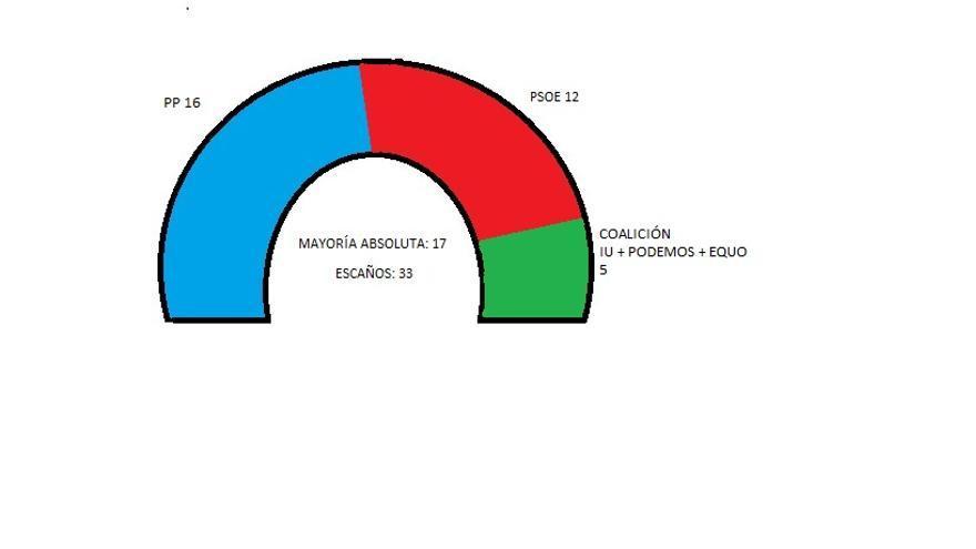 Infografía Parlamento de Castilla-La Mancha en 2015 con coalición de izquierdas