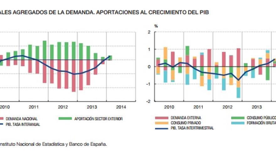 La aportación de los distintos componentes del PIB al crecimiento en el primer trimestre de 2014 según BdE.