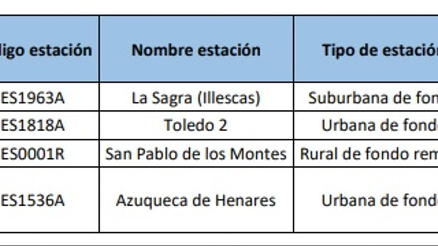 Cuadro con los lugares de Castilla-La Mancha en los que se superó el límite de nivel de ozono
