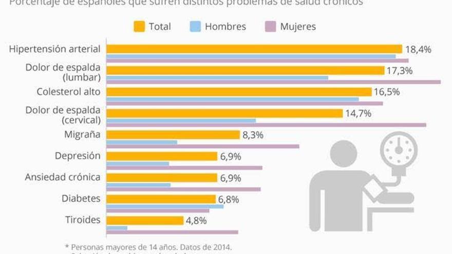 Los problemas de salud crónicos más comunes en España. / Statista
