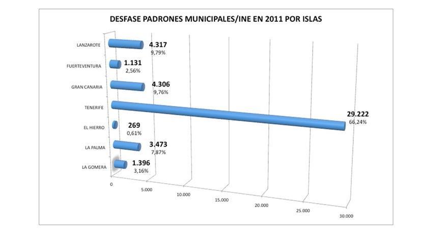 Desfase de padrones municipales/Ine en 2011 por islas. Fuentes: INE y Miguel Guerra. Elaboración propia.