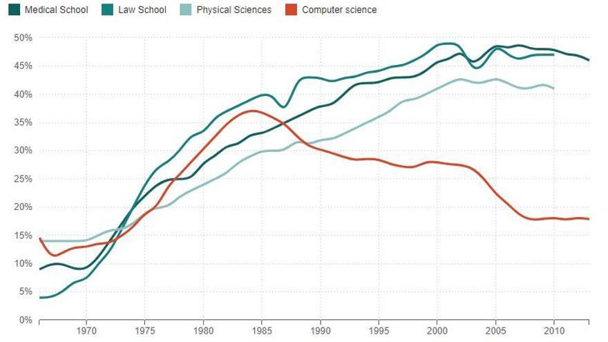 El porcentaje de mujeres matriculadas en estudios universitarios según la rama de conocimiento
