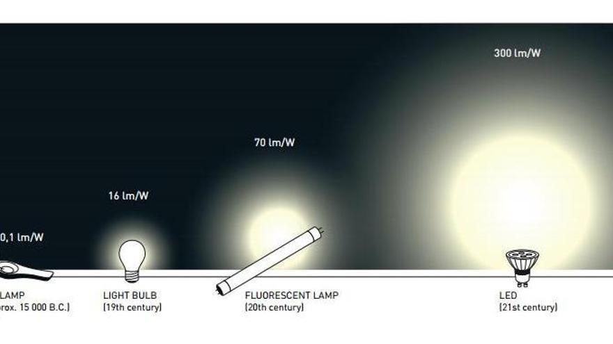 La mejora en la eficiencia de la iluminación