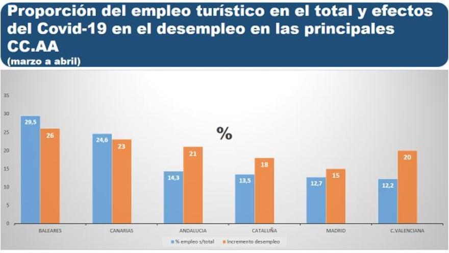 Fuente: elaboración propia en base a datos EPA,  y Ministerio Trabajo y Economía