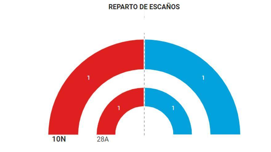 Resultados en Soria 10-N.